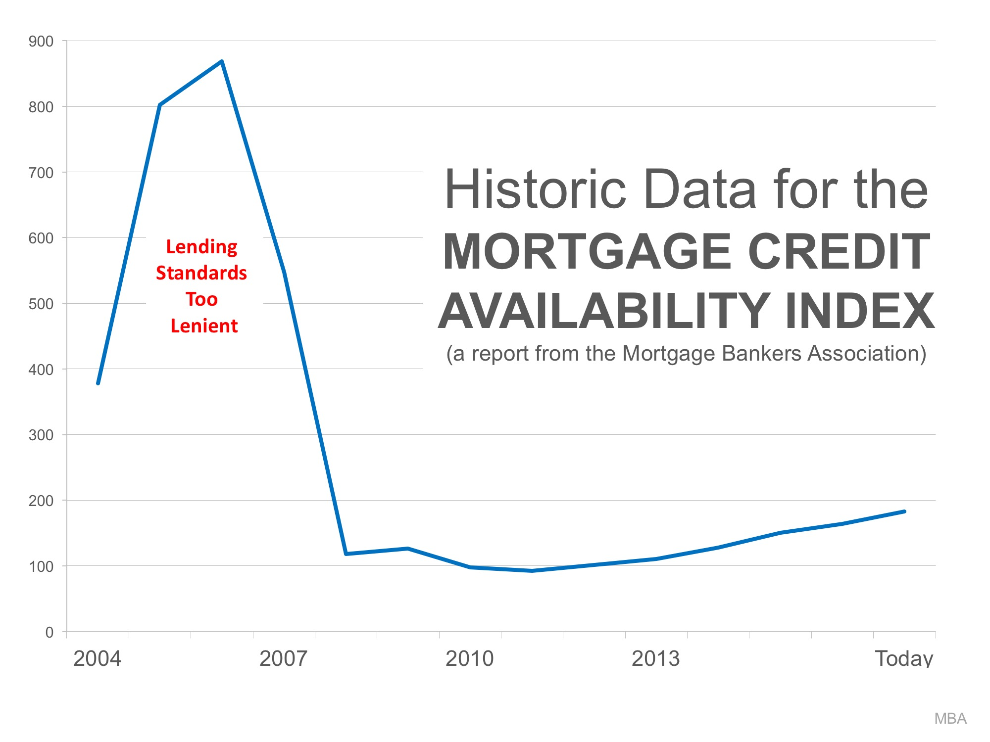 Mortgage credit availability index